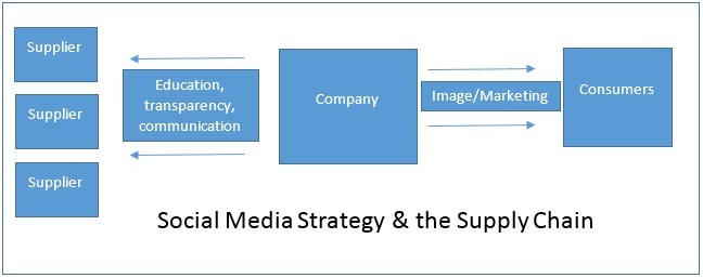 sm strategy