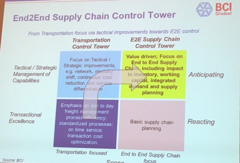 Bridging Gaps in the Pharma Supply Chain - All Things ...
