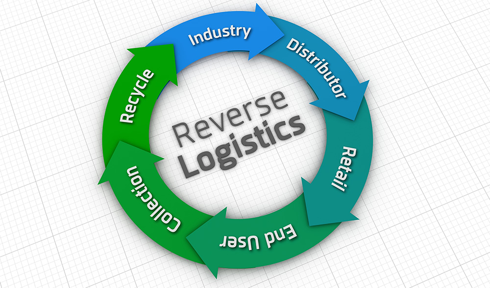 Reverse Logistics 101 - All Things Supply Chain